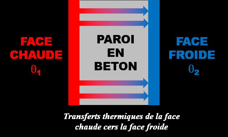 Parois